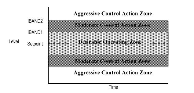 ALC Control Zones