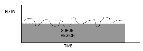 Anti-surge Control without Control Margin