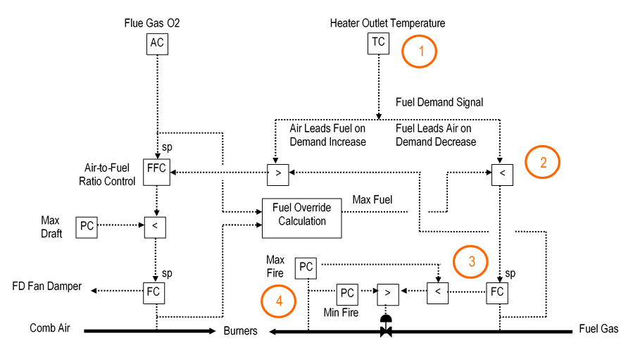 Cross-Limiting Combustion Controls - Fuel Cascade