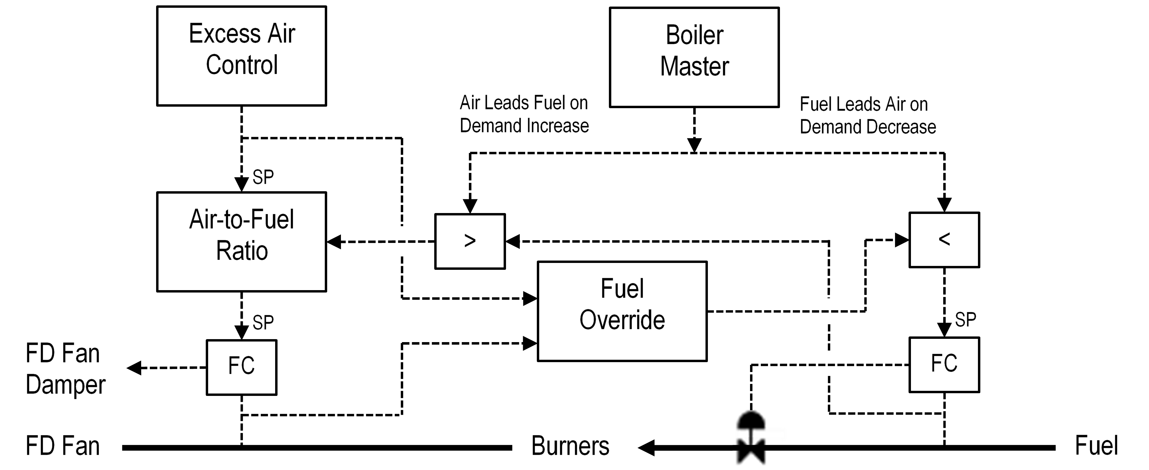 Figure 1 Cross-limiting Combustion Controls