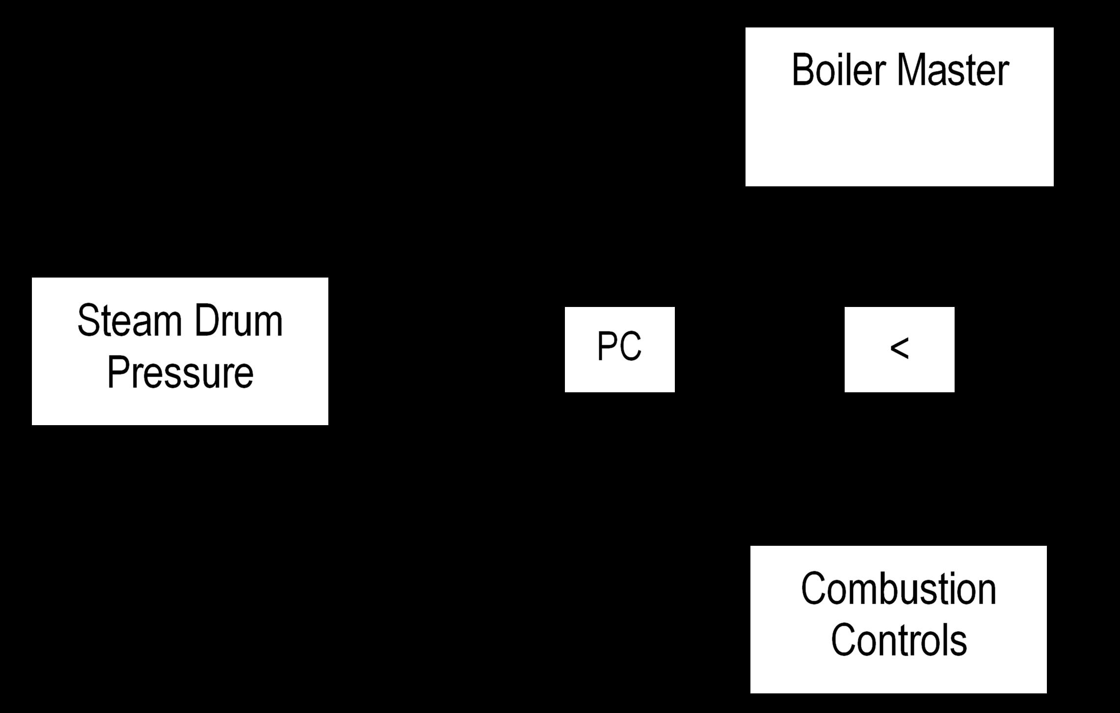 Figure 10 Boiler Master Overrides