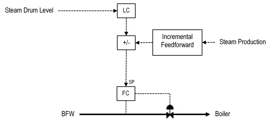 Figure 2 3-Element Boiler Feed Water Control