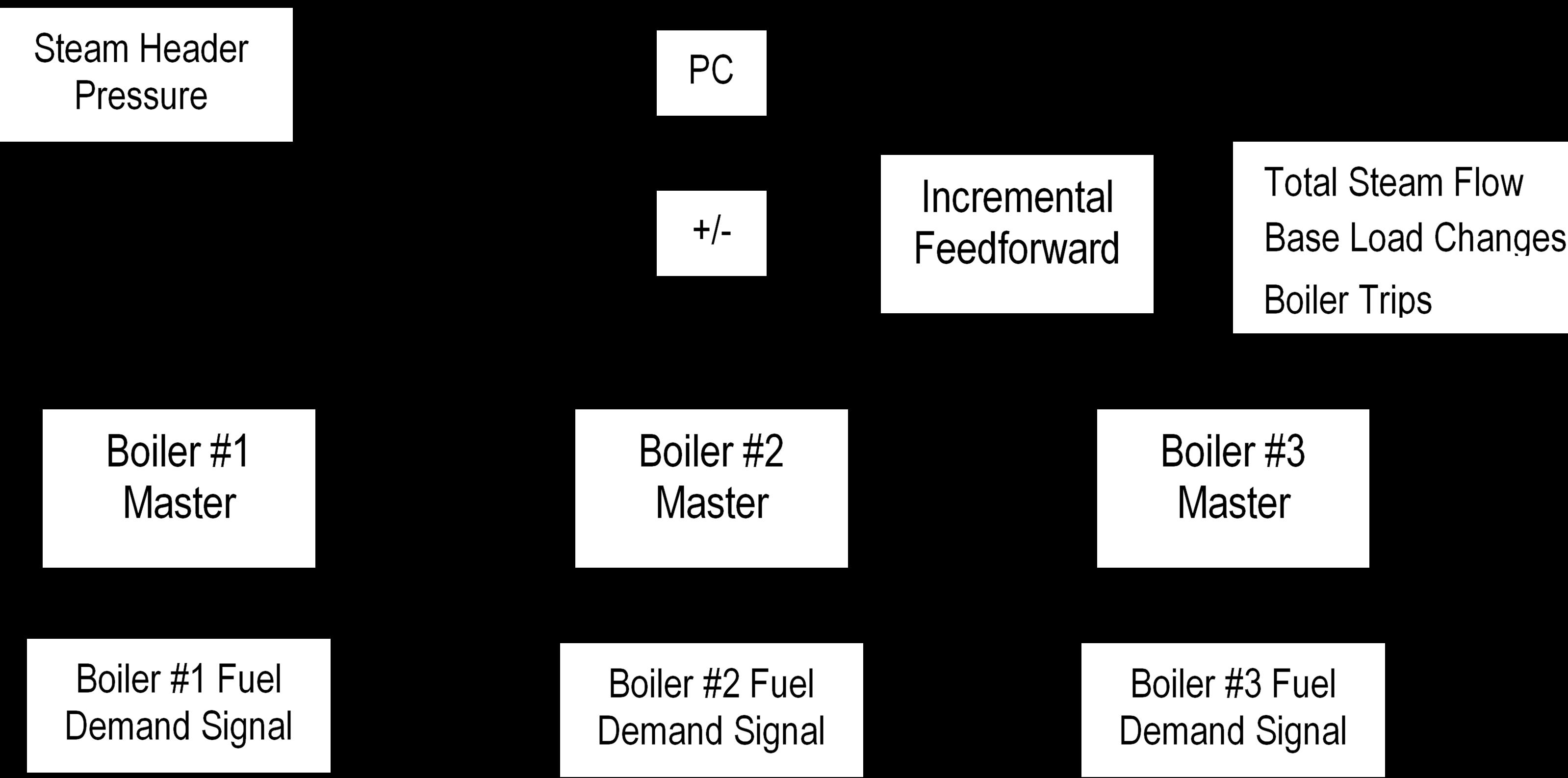 Figure 2 Plant Master Boiler Master Controls