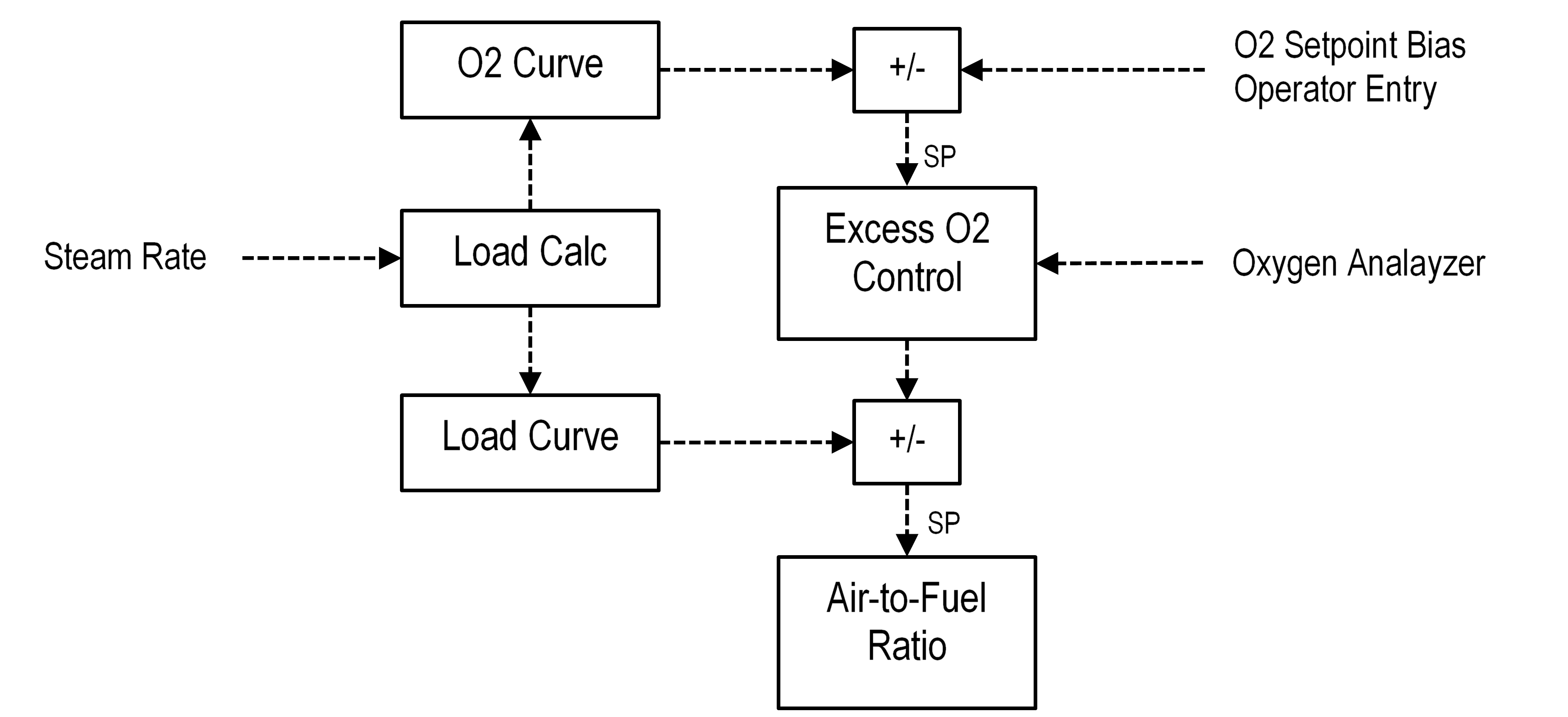 Figure 3 Excess Air Control