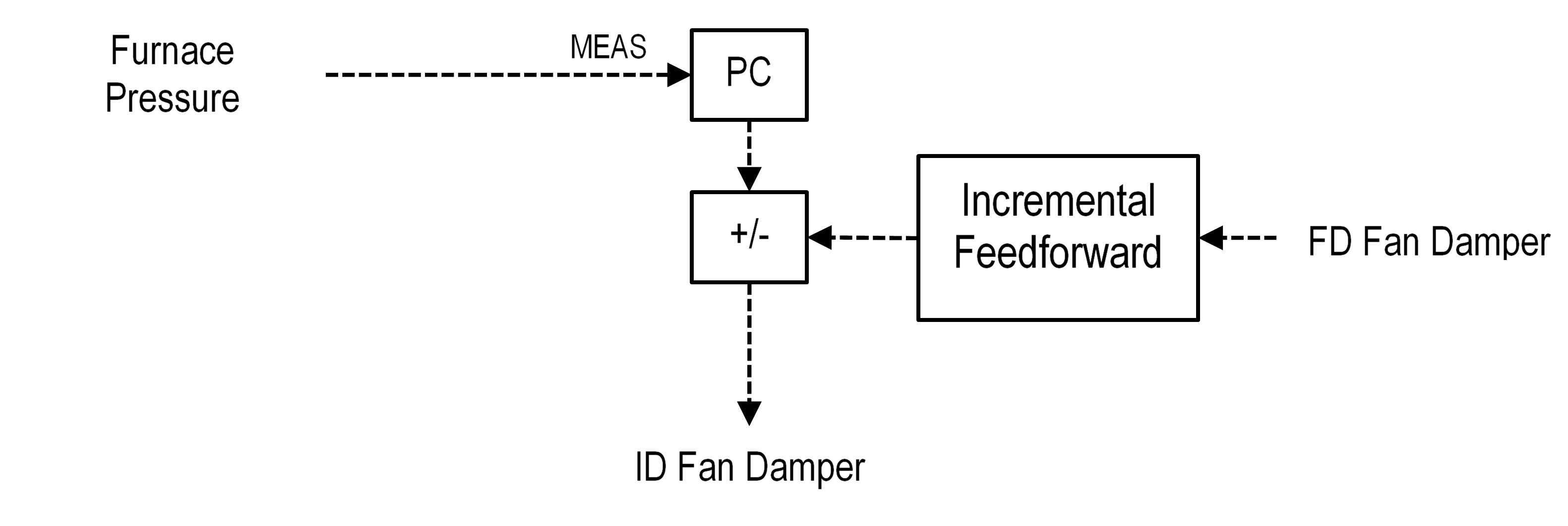 Figure 5 Furnace Pressure Control with Feedforward