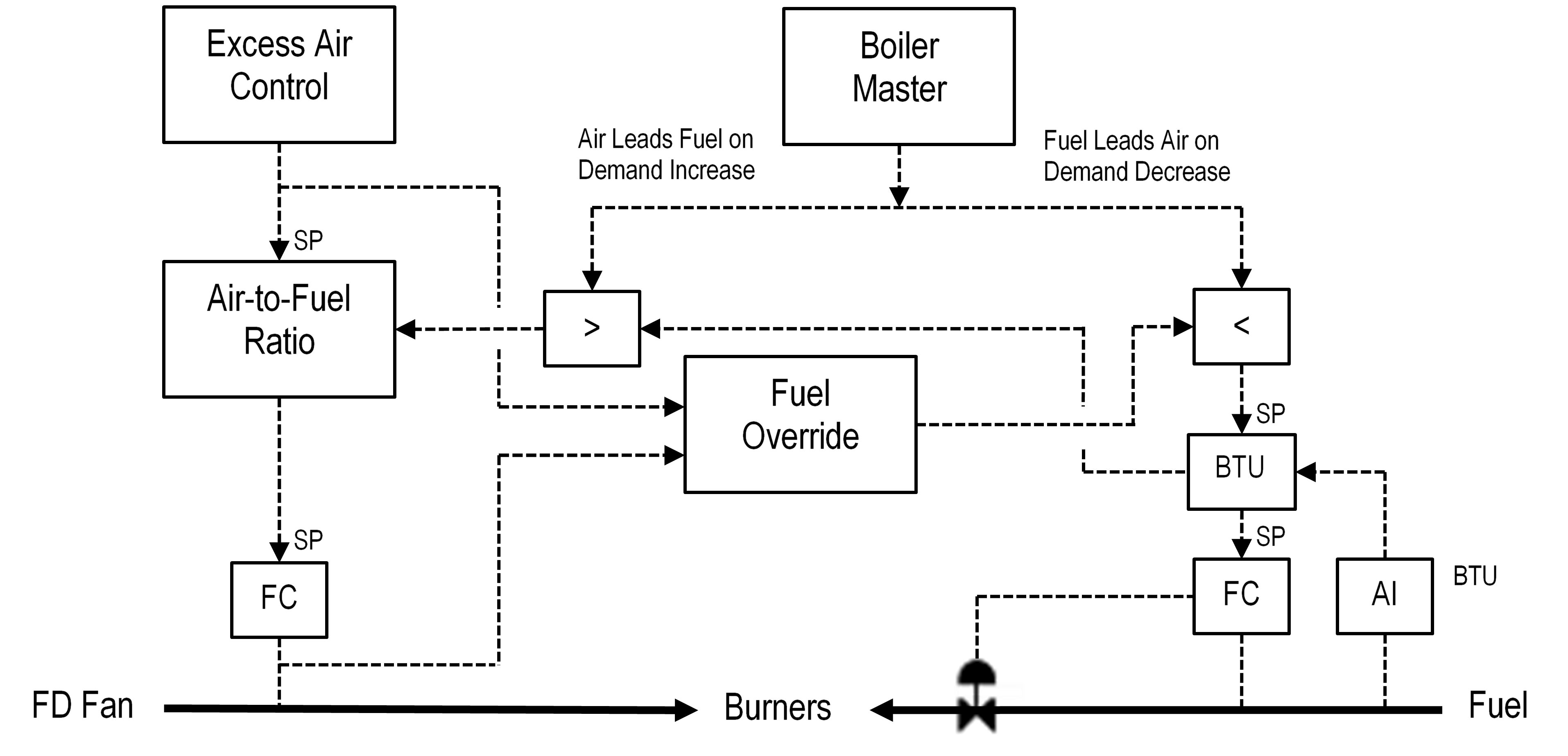 Figure 6 Combustion Controls with Fuel BTU Compensation