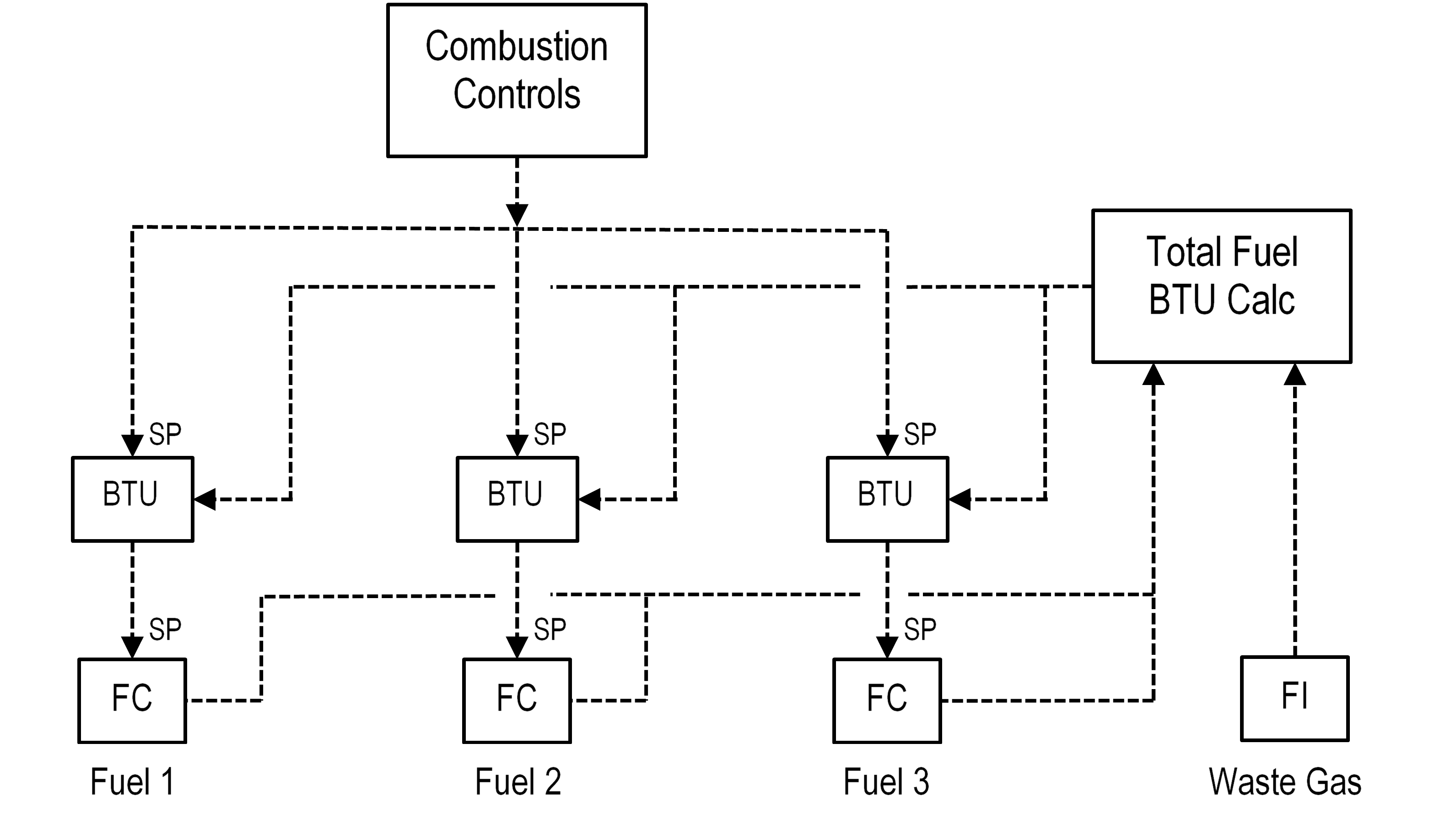 Figure 7 Multiple Fuel Control