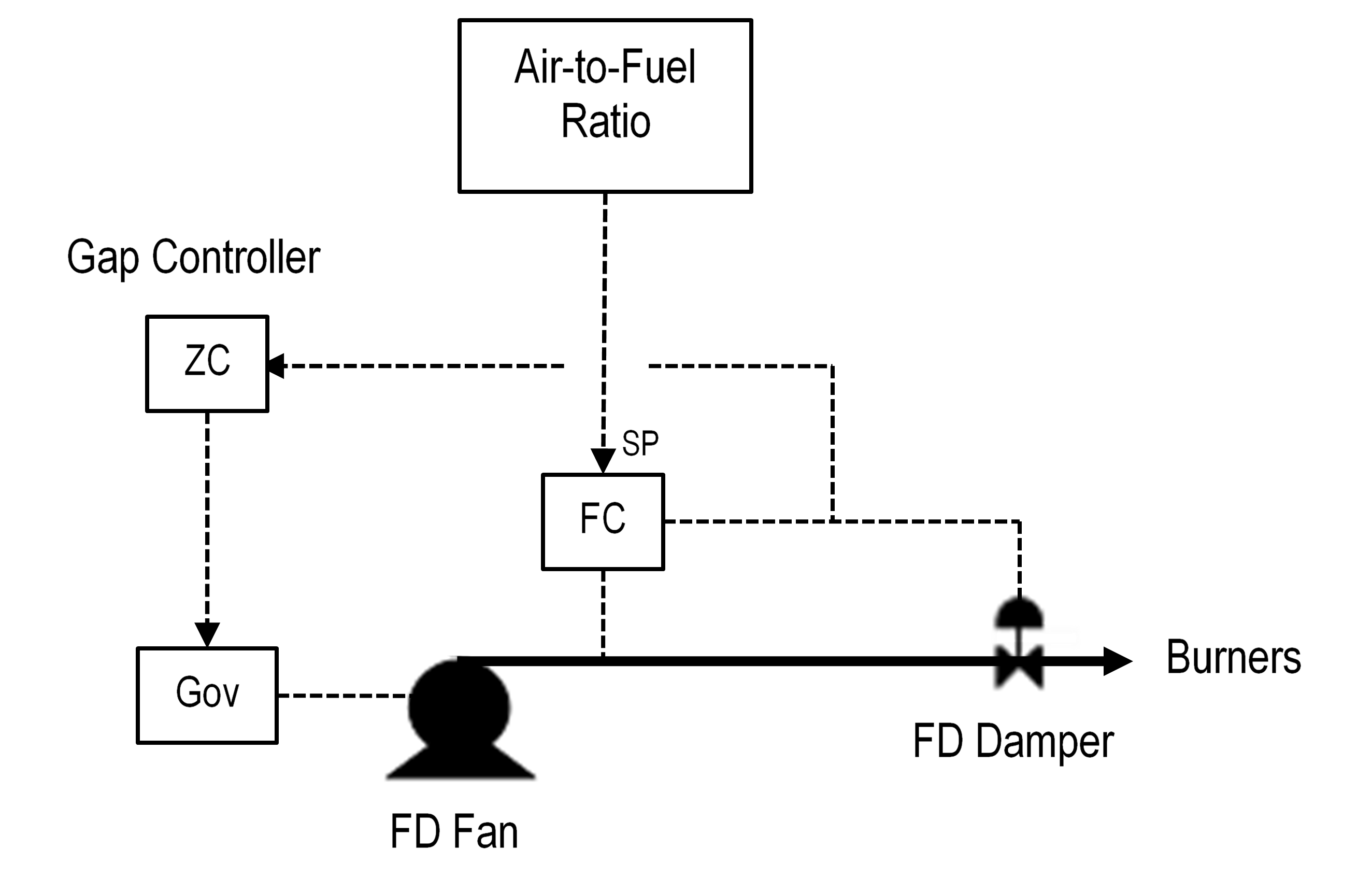 Figure 8 FD Fan Speed Control