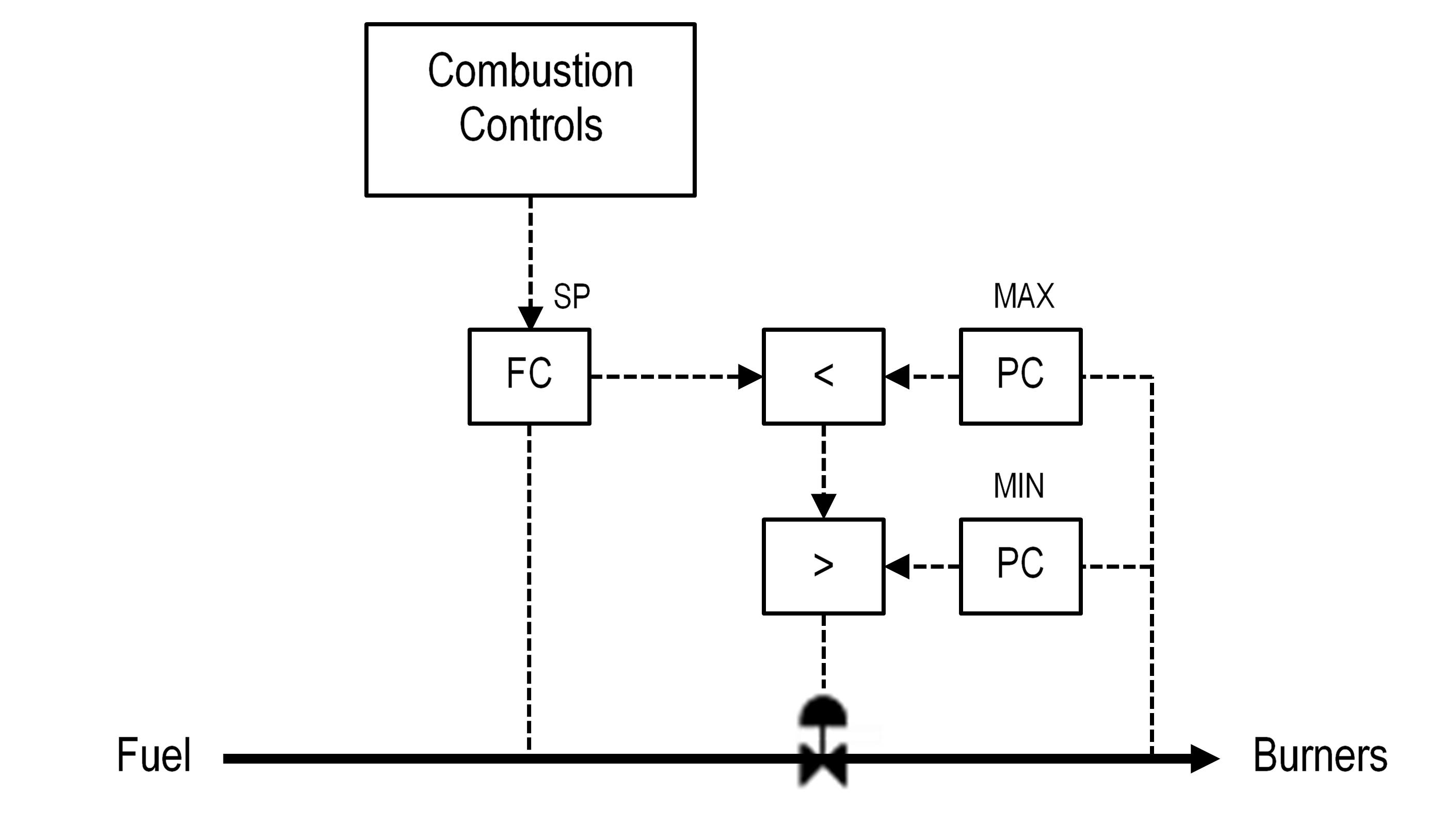 Figure 9 Burner Pressure Overrides