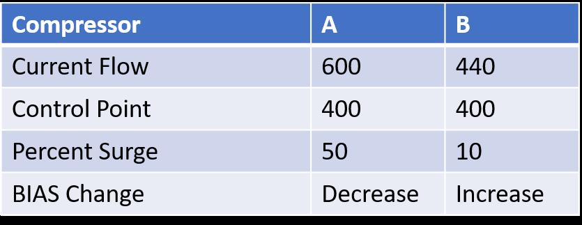 Load Balance Example 1