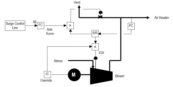 Performance Control for a Typical Air Blower