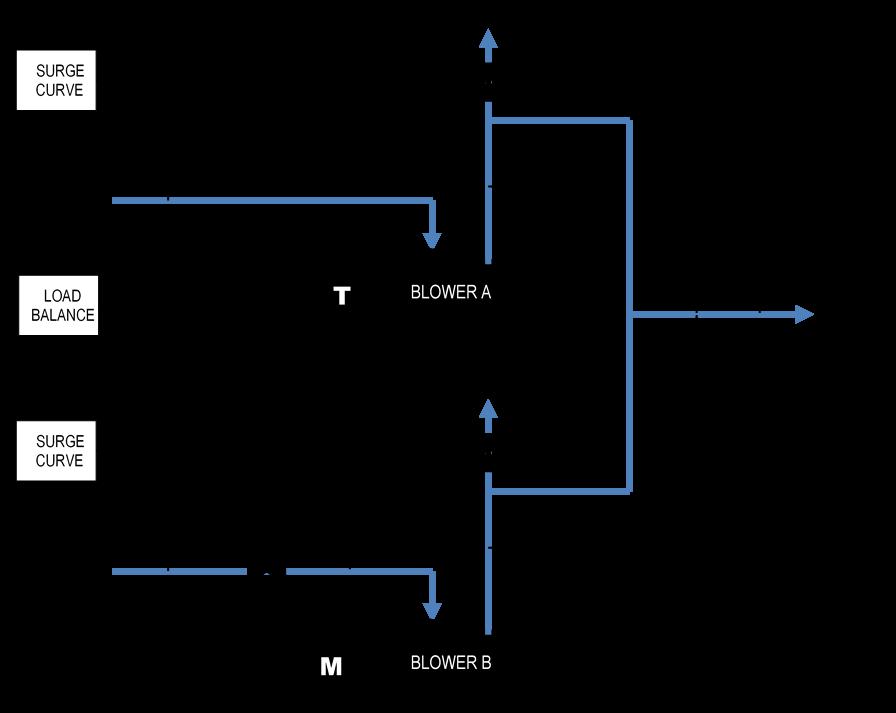 SRU Air Blower Controls