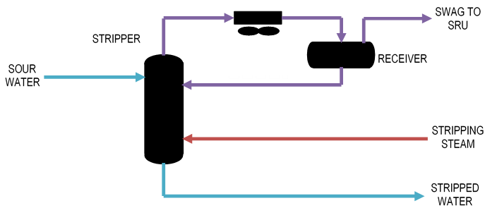 Typical Sour Water Stripper Process Flow Diagram