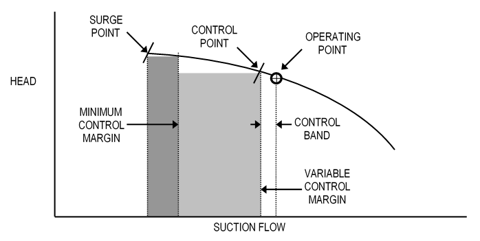 Variable Control Margin Example 1